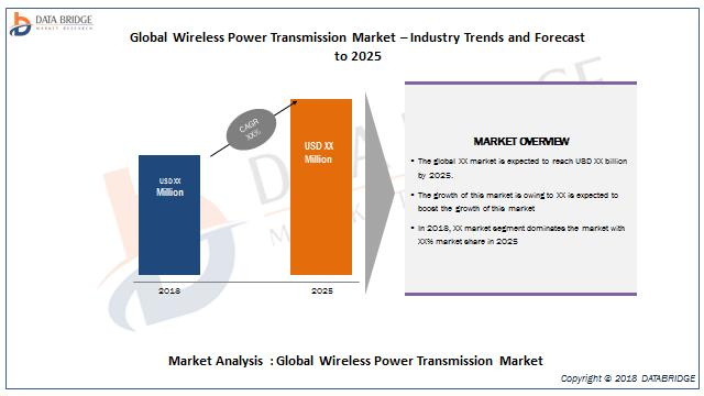 Global Wireless Power Transmission Market