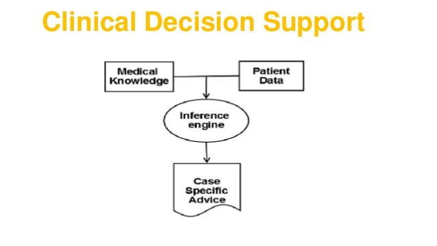 Clinical Decision and Support System Market