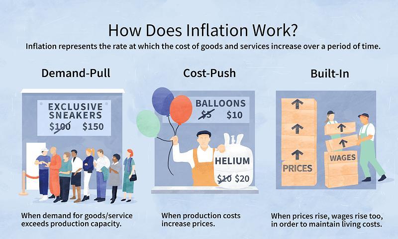 Inflationary Risk Management