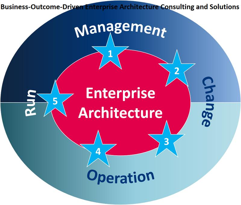 Business-Outcome-Driven Enterprise Architecture Consulting and Solutions