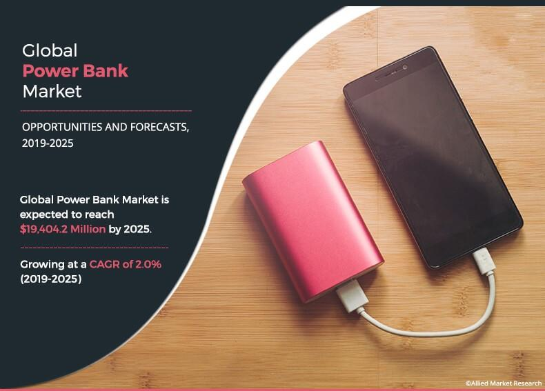 Power Bank Market Insights with Statistics and Growth