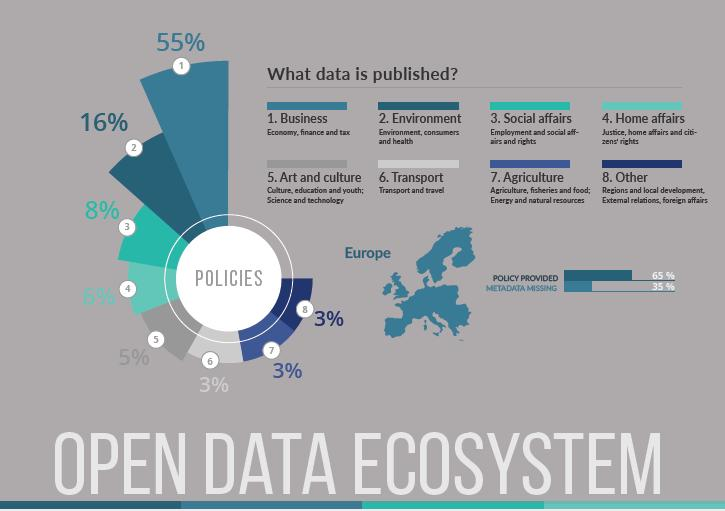 Global Open Data Ecosystem Market, Top key players are Cisco