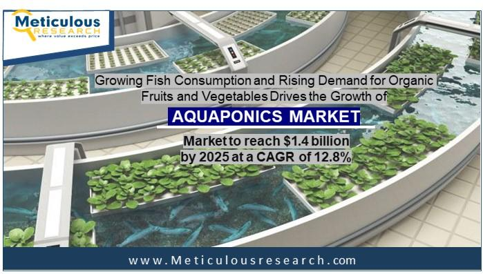 """meticulousresearch.com Added a Premium Report on """"Aquaponic"""