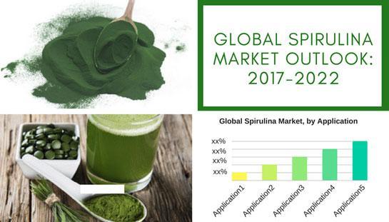 Global Spirulina Market To Reach USD 238.3 Million By 2022