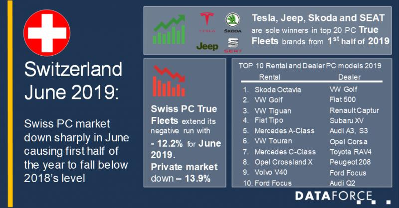 Swiss car market turns into the red on sharp contraction in June