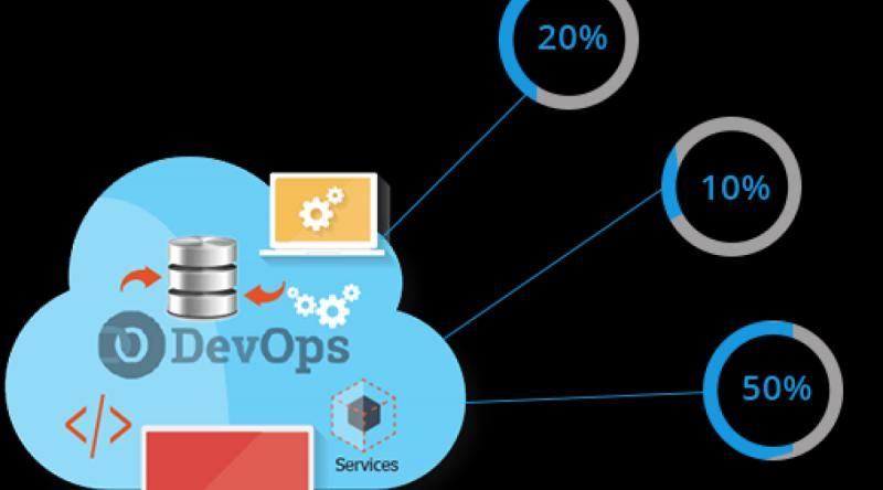 DevOps Outsourcing Service Market