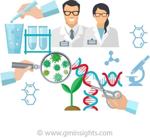 Molecular Quality Controls Market