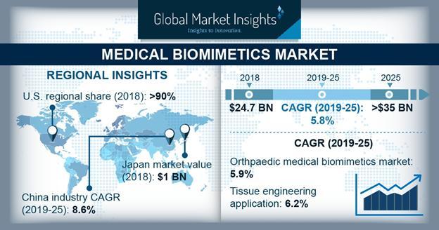 Medical Biomimetics Market