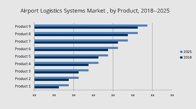 Airport Logistics Systems Market - Global Opportunity Analysis and Industry Forecast (2018-2025)