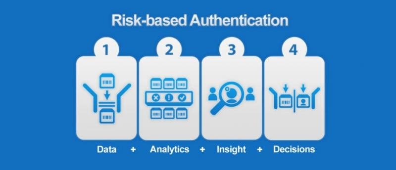 Image result for Risk-based Authentication Services