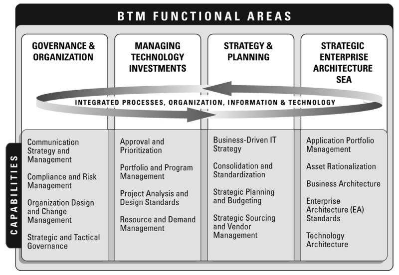 Global Business Technology Management (BTM) Market Top Key