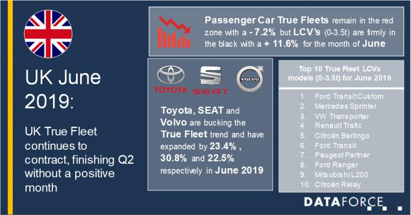 UK True Fleet continues to contract, finishing Q2 without