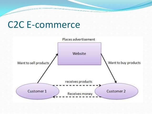C2C E-Commerce Market
