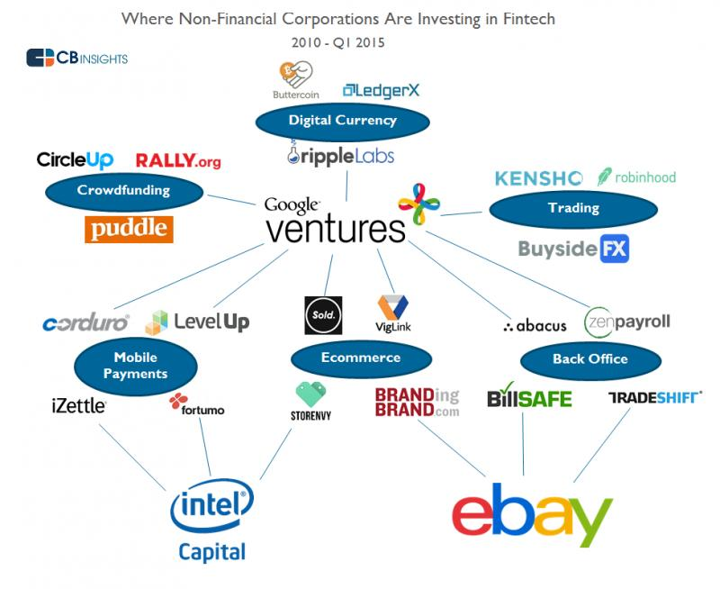 Global FinTech Investment Market Top Key Players are Oscar
