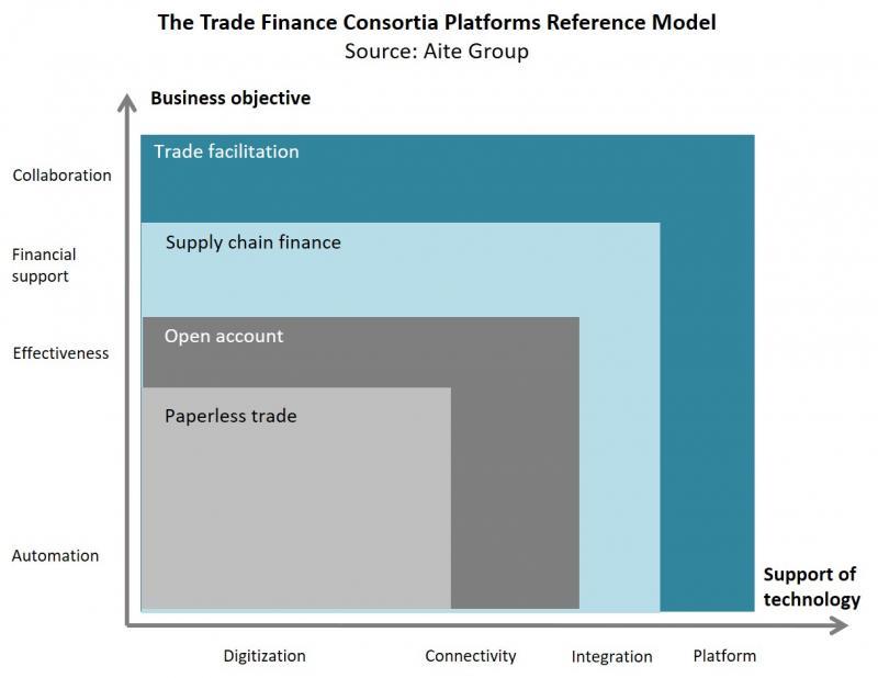 Open Trade Finance