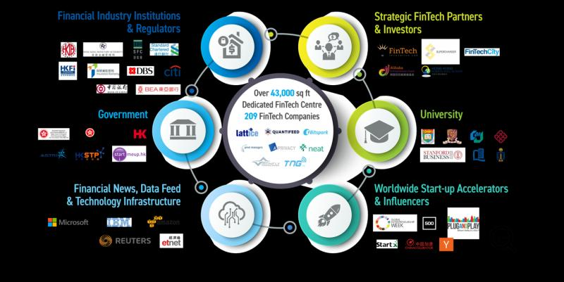 Global Fintech Ecosystem Market, Top key players are Banco