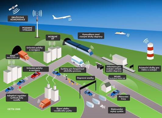 Intelligent Transportation Systems (ITS)