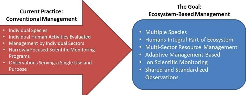 Ecosystem Based Management Market