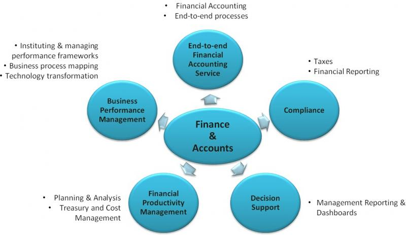 Finance and Accounting Business Process Outsourcing Service