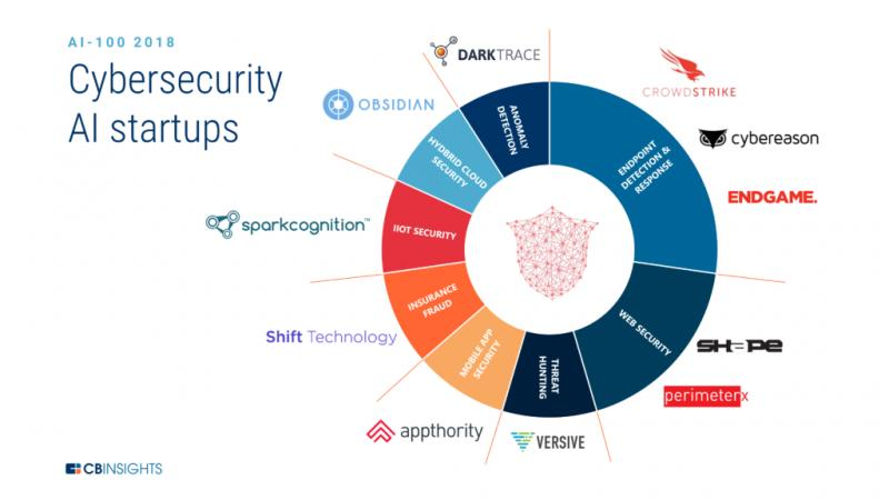 Global AI For Cybersecurity Market, Top key players