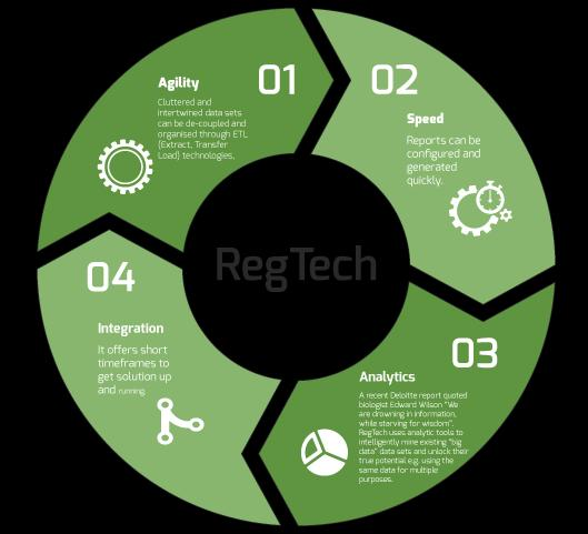 Global Regulatory Technology (RegTech) Market, Top key players