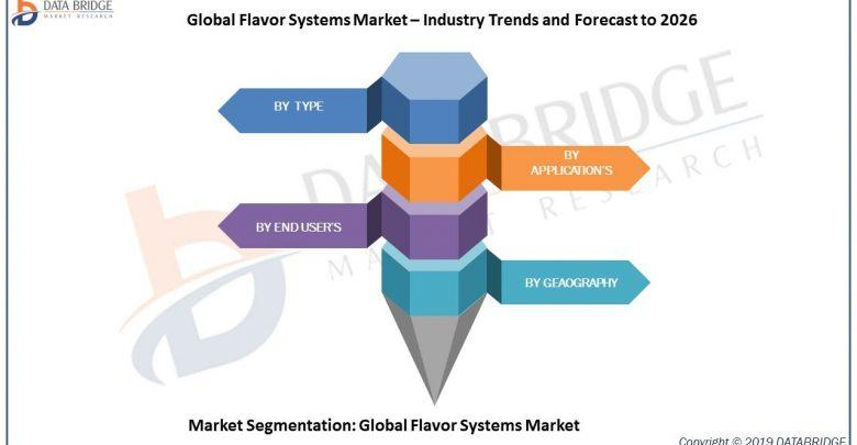 Flavor Systems Market