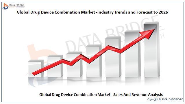 Global Drug – Device Combination Market