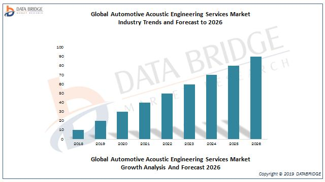 Global Automotive Acoustic Engineering Services Market