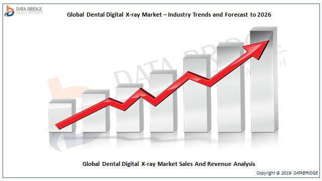 Global Dental Digital X-ray Market