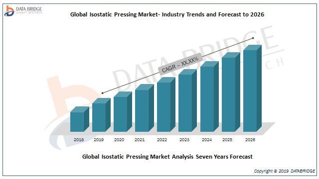 Global Isostatic Pressing market