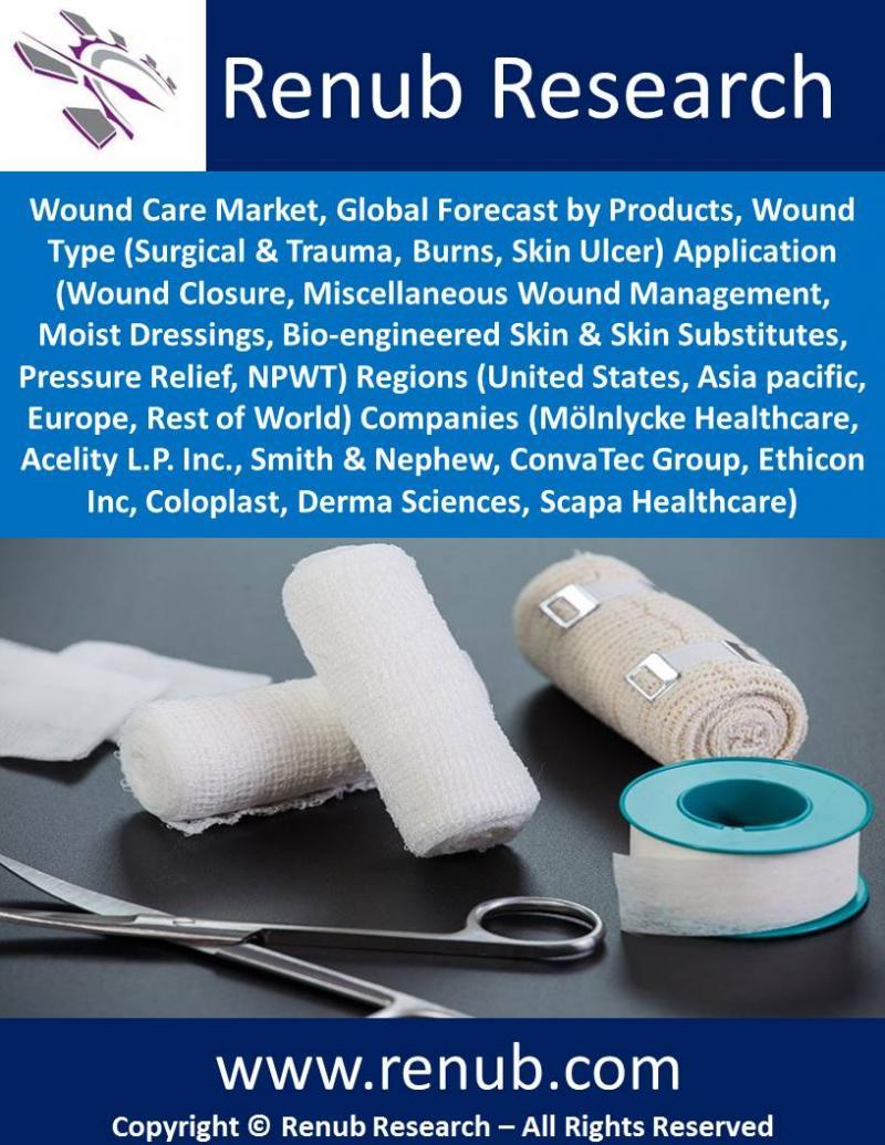wound-care-market-forecast