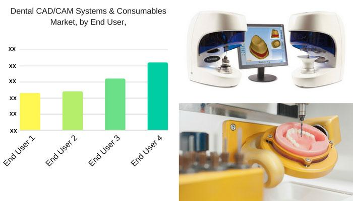 Dental CAD/CAM Systems And Consumables Market Worth 2,138.9 USD Million By 2022