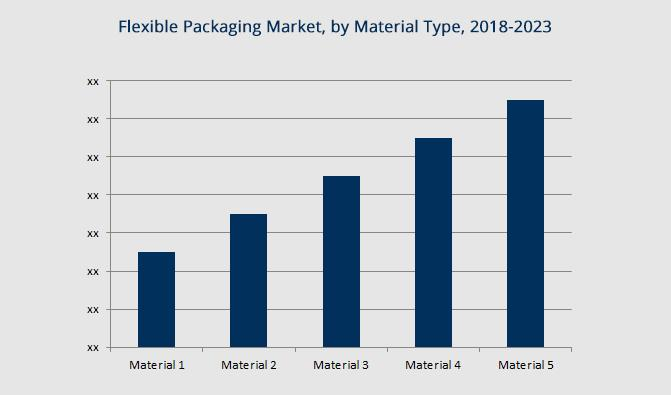 Flexible Packaging Market - Global Opportunity Analysis and Industry Forecast (2018-2023)