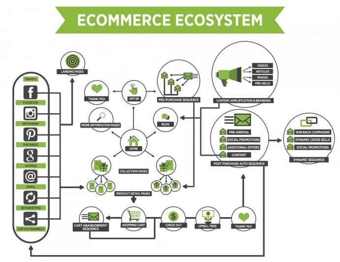 E-commerce Ecosystem Market, Top key players are Alibaba,