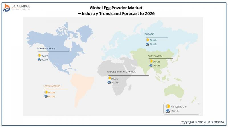 Global Egg Powder Market