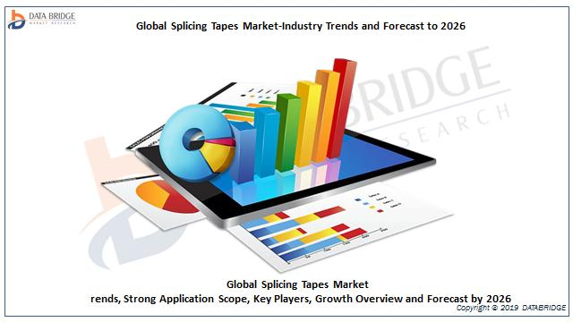 Global Splicing Tapes Market