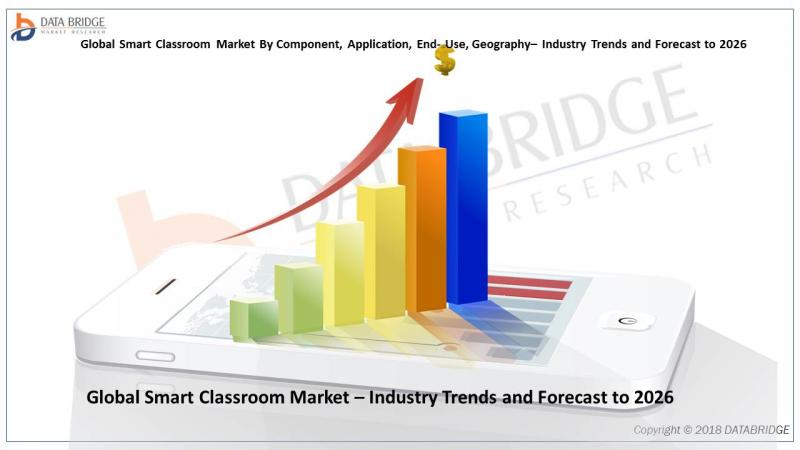 Global Smart Classroom Market