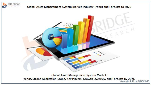 Global Asset Management System Market-Industry Trends and Forecast to 2026