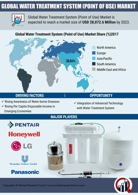 Water Treatment System (Point of Use) Market
