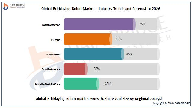 Global Bricklaying Robot Market ? Industry Trends and Forecast to 2026