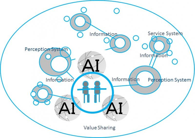 Global AI In ICT Networking Market, Top key players are Accenture