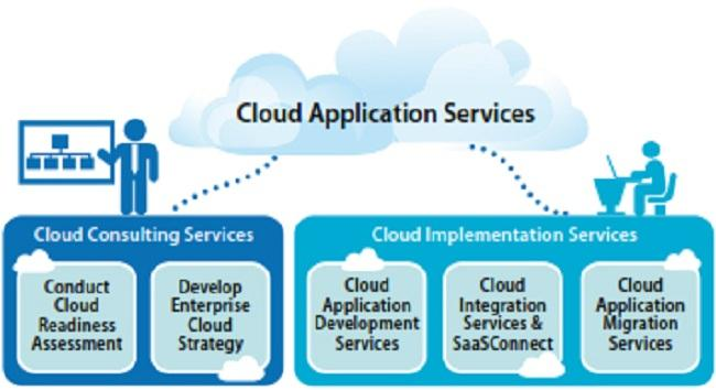 Cloud Strategy and Implementation Services Market