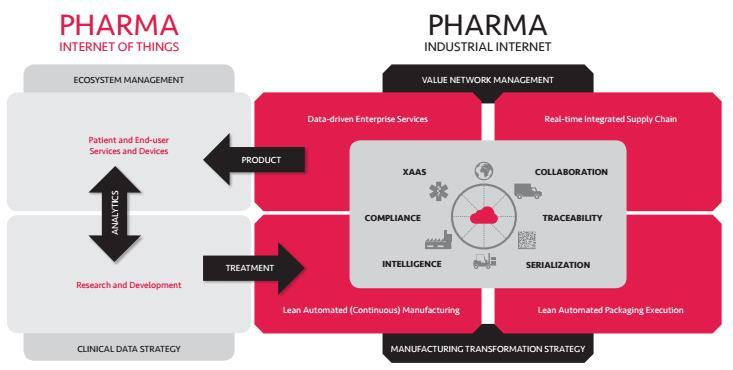 Global Digital Transformation in the Pharmaceuticals Market,