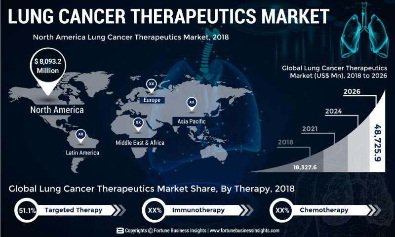 Lung Cancer Therapeutics Market: How the Business Will Grow
