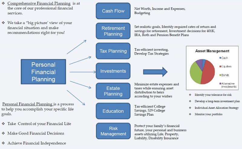 Future Innovative Report on Global Financial Planning
