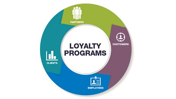 Loyalty Management Market Report 2019: By Sales, Size, Revenue,