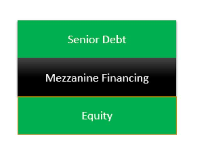 Mezzanine Finance Market