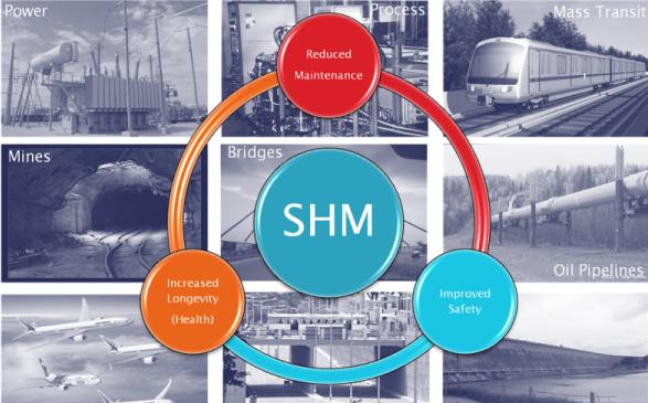 Structural Health Monitoring Market