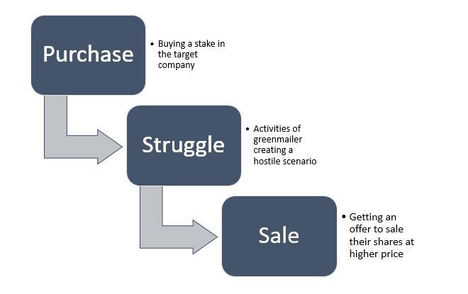Global Greenmail Market, Top key players
