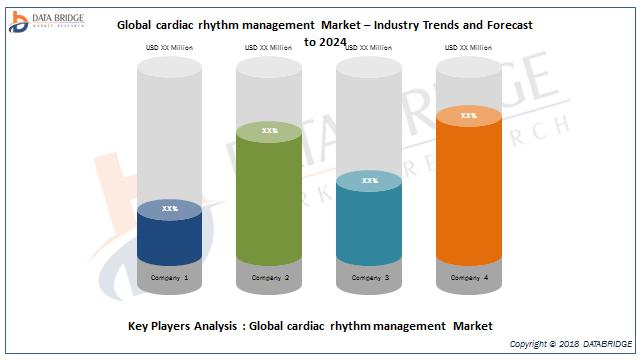 Global Cardiac Rhythm Management Market
